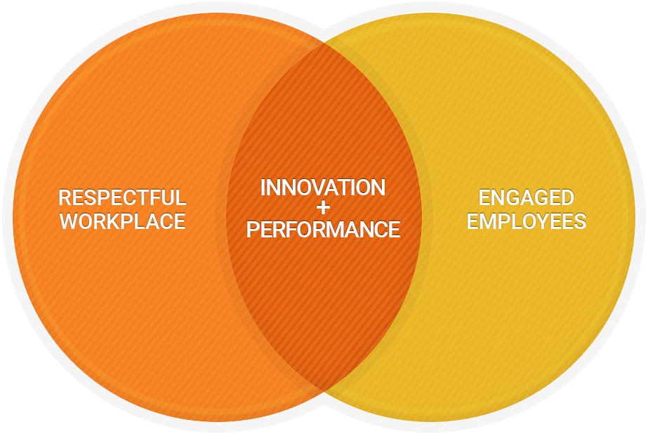 collaborative-leadership-venn-diagram